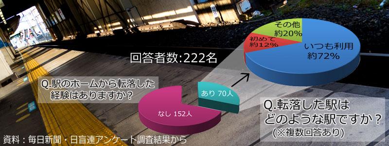 【写真の説明】調査結果グラフ